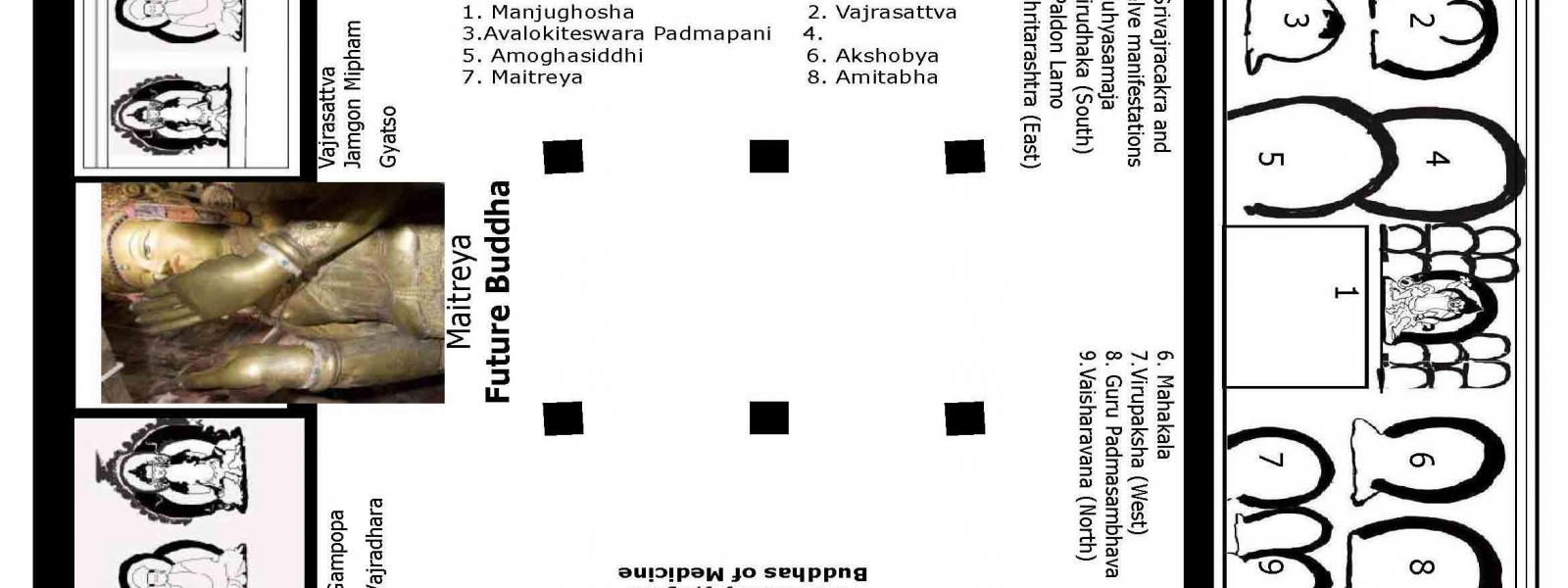 Fig. 1: Floor plan of Chamba Serzang with a schematic layout of the iconographic program. (Photo Courtesy: Sanjay Dhar)