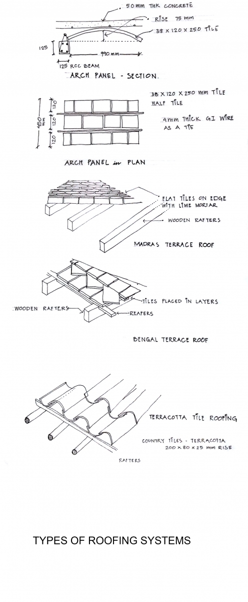 Native Roofing Systems of South India: Processes and