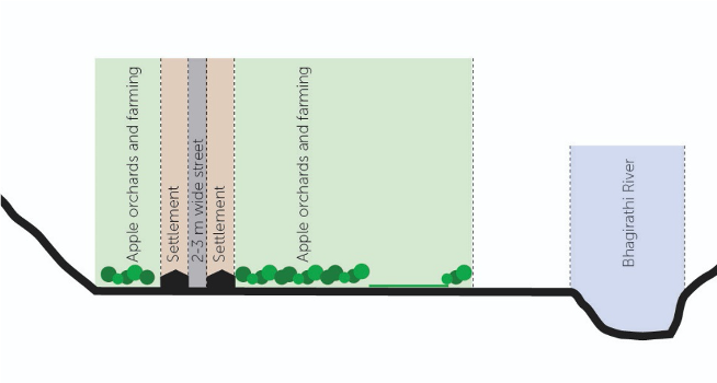Fig. 7: Schematic section through the Bagori village, showcasing the setback of the settlement from the river. It also shows that the houses are arranged on either side of the street
