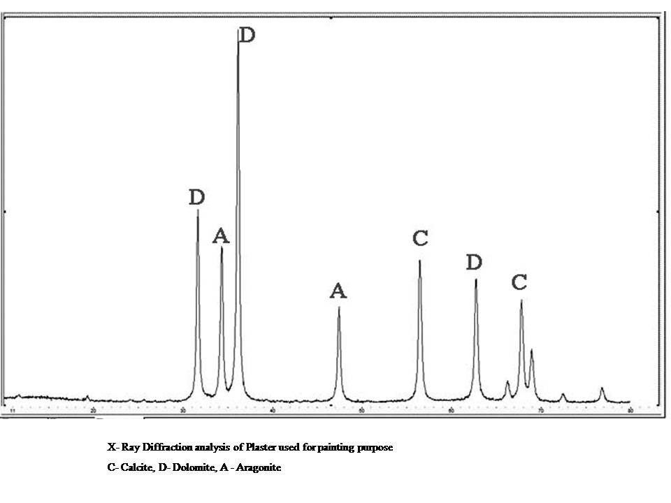 Fig.10 X- ray diffraction analysis result